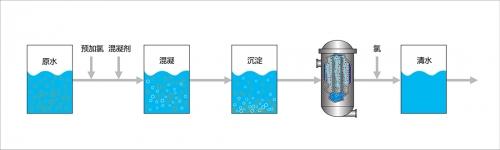 饮用水过滤
