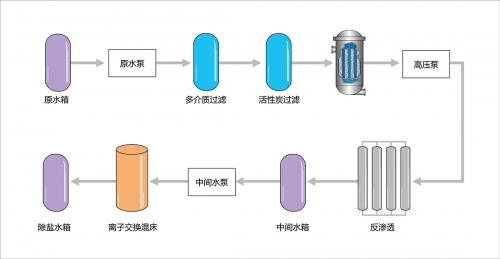 锅炉补给水应用