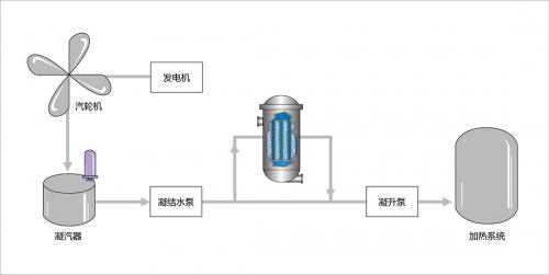 凝结水过滤应用