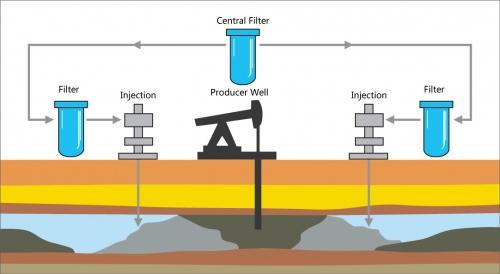 过滤注井水 提高水质